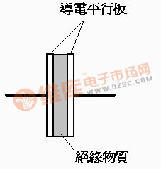 电容的基本结构