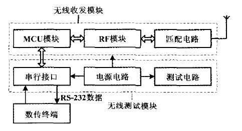 图3 节点硬件设计框图