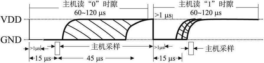 基于ds18b20的moa温度远程监控系统设计