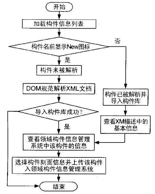 基于dom的xml解析技术在构件描述中的应用