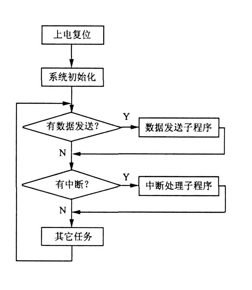 数据采集端软件流程图