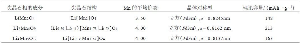 能作为正极材料的主要有尖晶石结构的limn2o4,li2mn4o9和li4mn5o12