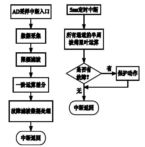 图6 保护模块的流程图