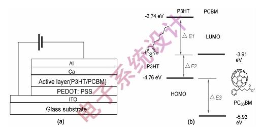 图2 :有代表性的给体P3HT和受体PCBM的有机太阳能电池结构示意图和材料的电子能级。   有机太阳能电池的工作原理和基于无机材料的太阳能电池类似,太阳光从透明电极一侧入射到活性层上,活性层光伏材料吸收光子产生激子(电子-空穴对);激子向给体/受体界面下扩散和迁移;扩散和迁移到界面处的激子在给/受体电子能级差的作用下发生电荷分离;在电池内部势场的作用下,被分离的空穴沿着给体形成的通道传输到正极,而电子则沿着PCBM受体形成的通道传输到负极;空穴和电子分别被正极和负极收集形成光电池和光电压,从而产生