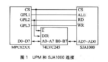 UPM和SJA1000连接