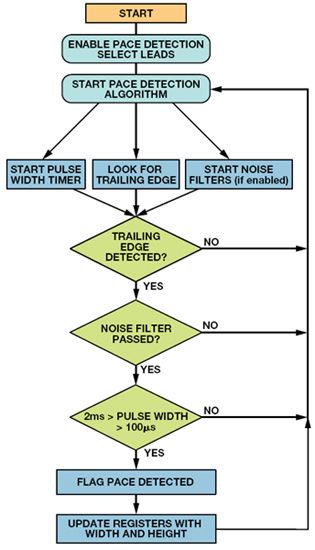 起搏算法的流程图