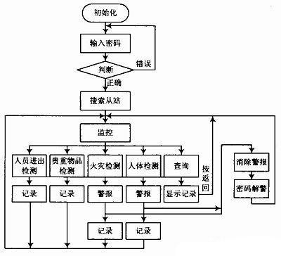 图6 主程序流程图