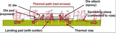 利用PCB散热的要领与IC封装策略