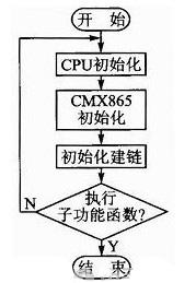 图2 主程序流程图