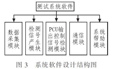 系统软件设计的结构图