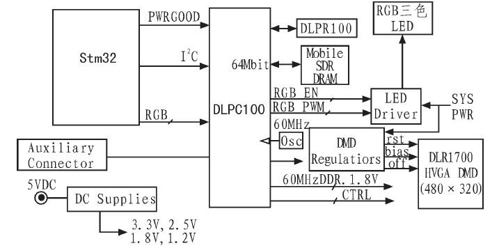 基于STM32单片机的DLP驱动电路的研究图片
