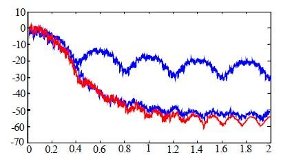 功率_图3 oqpsk,ijf-qpsk,fqpsk 功率谱比较