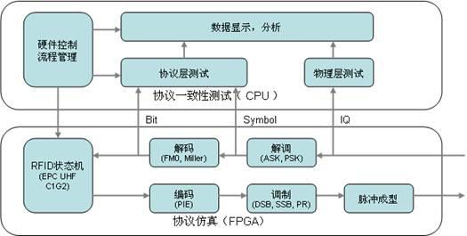 图4-2:RFID标签协议一致性测试系统的软件设计   在软件的设计中,仍然采用模块化的层次结构,FPGA层次主要完成符合RFID协议标准的状态机,以及相应的实时信号处理功能,在此不再详述。HOST层次又划分为多个功能模块:硬件控制、物理层测试、协议层测试和流程管理。   其中,硬件控制模块实现对模块化硬件的控制,包括硬件的配置、触发采集等;物理层测试模块实现对信号的物理参数测试,包括时、频、调制域的各种测量分析;协议层测试模块实现对信号的协议参数测试,包括数据分析,帧结构分析等。流程管理模块则与专业自