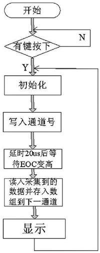 图5 AD0809 部分程序流程图