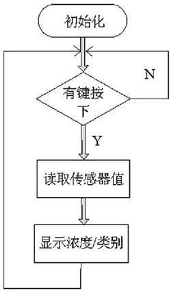 图4 主程序流程图