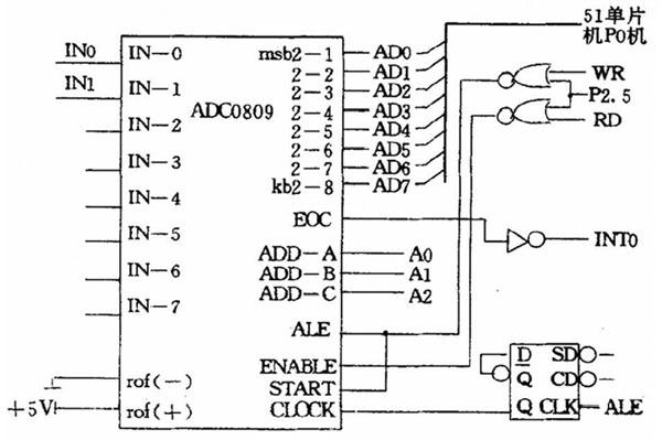 图2 ADC0809 与89C51 的连线线路