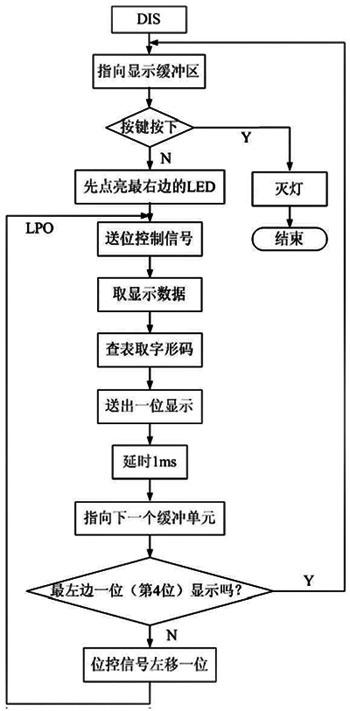 图6 显示子程序流程图
