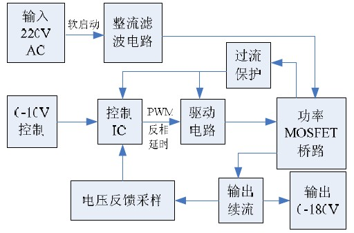 图 5 系统组成框图