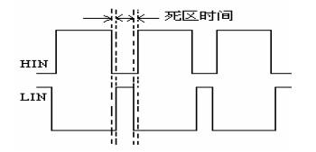 图 10 反相后驱动波形