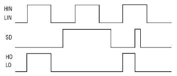 图 9 IR2110 简易真值图