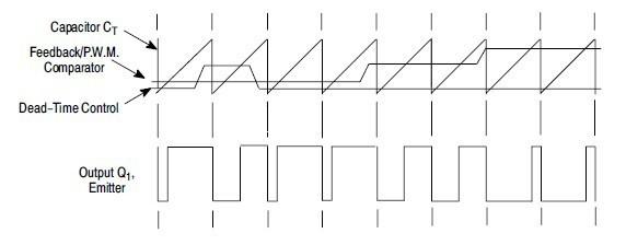 图 2 MC33060 时序图