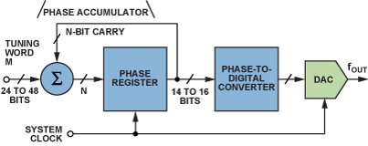 图1.DDS系统的功能框图