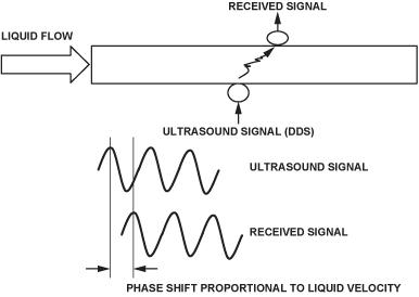 图8.超声流量计。