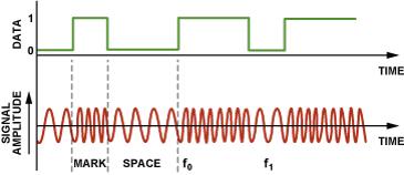 图4.二进制FSK调制。