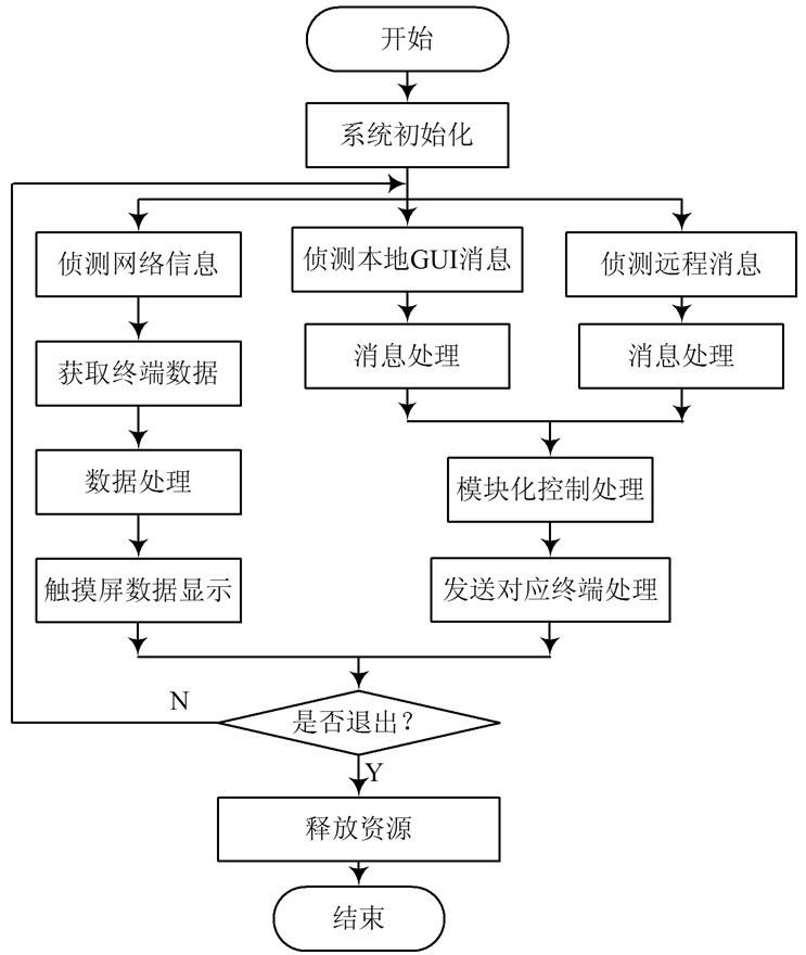图4 系统软件设计流程
