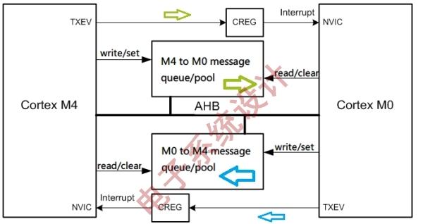 图2:内核间使用共享内存通信模式图