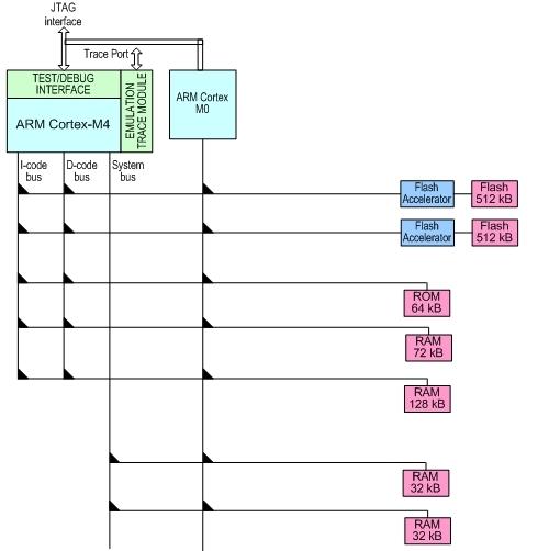 图1:LPC4350的内核、存储器以及总线连接图。