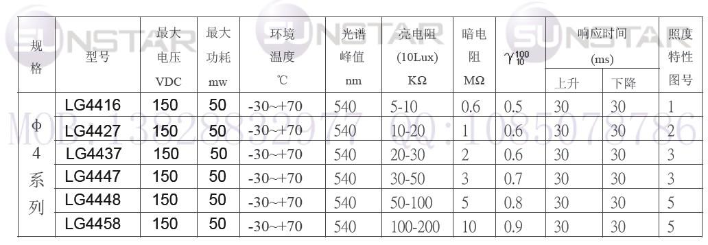 LG44系列光敏电阻型号及规格