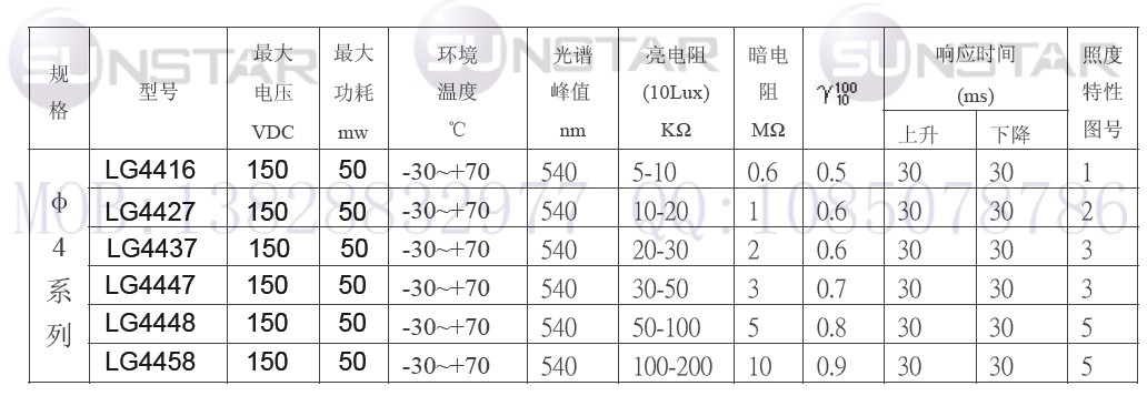 LG55系列光敏电阻型号及规格