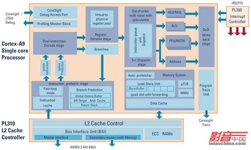 目前,绝大部分的高端智能电视机顶盒都采用arm架构的嵌入式处理器