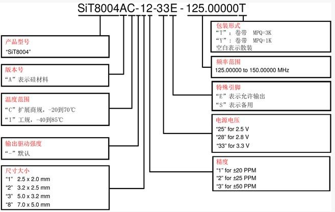 SiT8004可编程MEMS硅晶振命名规则