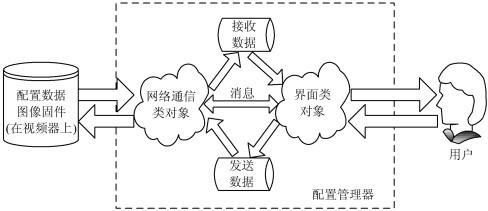 嵌入式网络智能视频监控系统设计方案