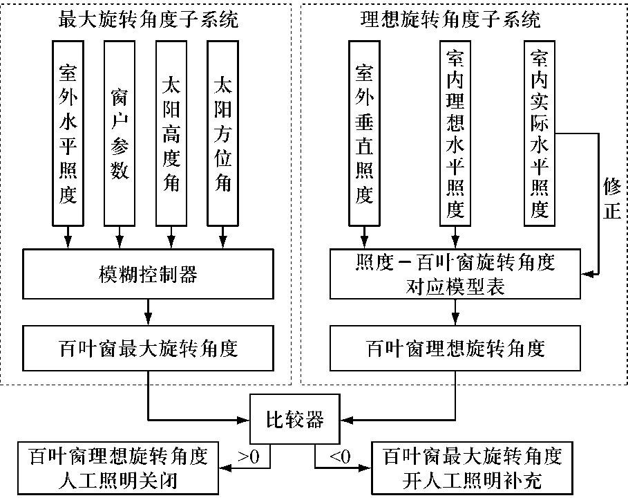 图3 照明控制流程图