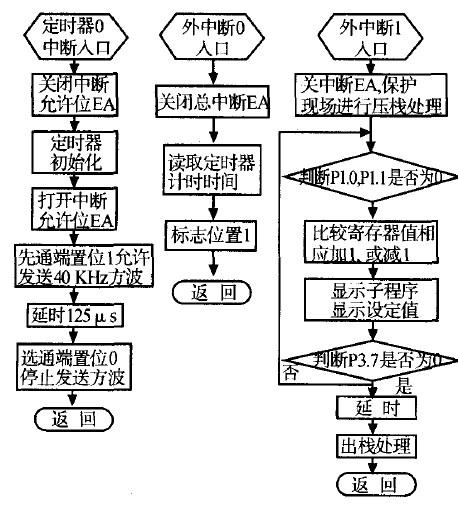 汇编步骤流程图