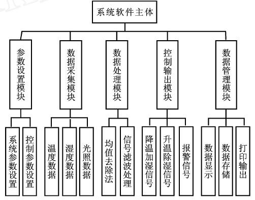 图4 系统软件结构图