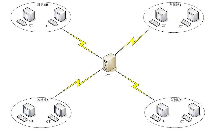 图5 CT/CMC示意图   下边将结合图2和图5,具体说明整个系统是如何工作的。其中CT基本只具有会议操纵模块和媒体应用模块,而CMC上则拥有所有的功能模块,因为所有的有关会议管理的机制都是通过CMC而实现的。   创建一个会议可以有两种实现方式。一种是由CMC调用自身的会议操纵模块在其上创建会议,要加入会议的成员经过身份验证后,CMC会通过会议信息维护模块将会议信息发送给各成员,各成员获得会议信息后方可加入相应的会议中。另一种则是由某一个CT创建会议,   其过程为CT在本机上调用会议操纵模块发出创