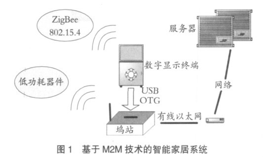 本套智能家居系统主要将m2m 技术融合在网关, 而最终面向用户的