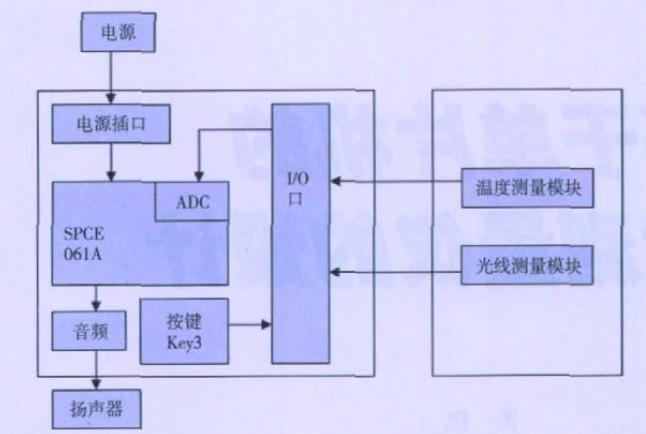 图1 环境测量仪设计框图