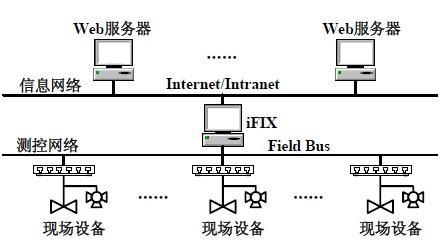 图1 系统结构示意图