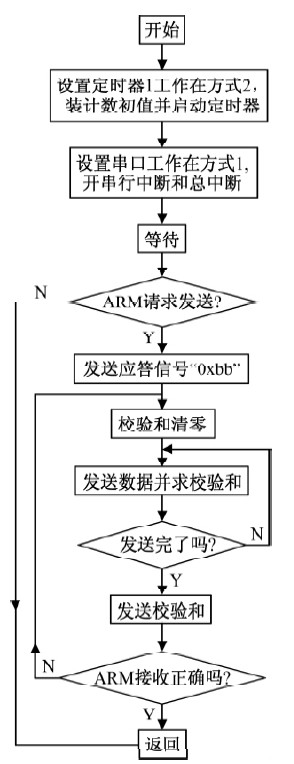 图3程序流程图