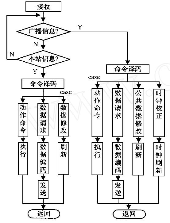 图3 流程图   5. 2 中央控制管理部分   中央控制管理除需完成对系统的控制、检测等主要前台功能外,另一个重要功能就是提供一套基于GIS 的可视化路灯工作状况的动态显示功能。动态数据库的刷新依据的是实时灯光信息的检测,便于通过图形直观地监控灯况动态信息,同时也提供基于GIS 的灯况数据库的可视化查询和数据库管理。如果使用单位已建立内部LAN ,则可以通过数据共享,向其它相关部门提供可视化灯况信息查询,从而大大提高了路灯管理的效率和水平。实现上述功能的主要技术关键:   GIS、DBMS 和应用控制