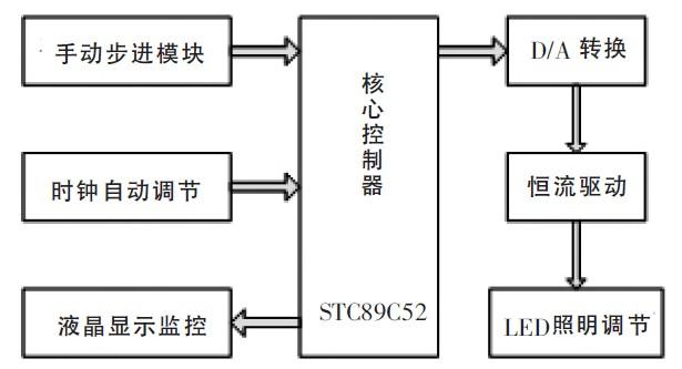 可控恒流源驱动系统结构框图