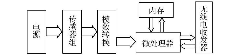 传感器网络节点的结构 图片合集