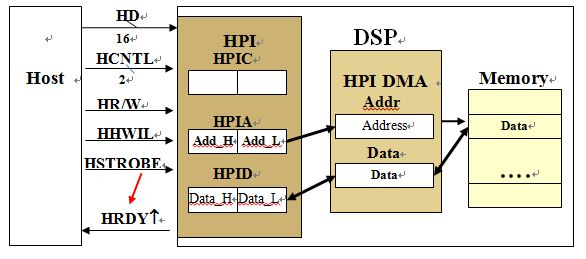 图3. HPI读写数据流