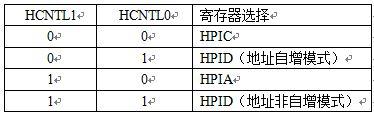 表1. HPI寄存器访问选择