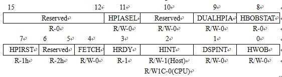 表3. HPI Control Register